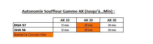 Gamme AK - Souffleur - Tableau des autonomies - Souffleur - Gamme AK