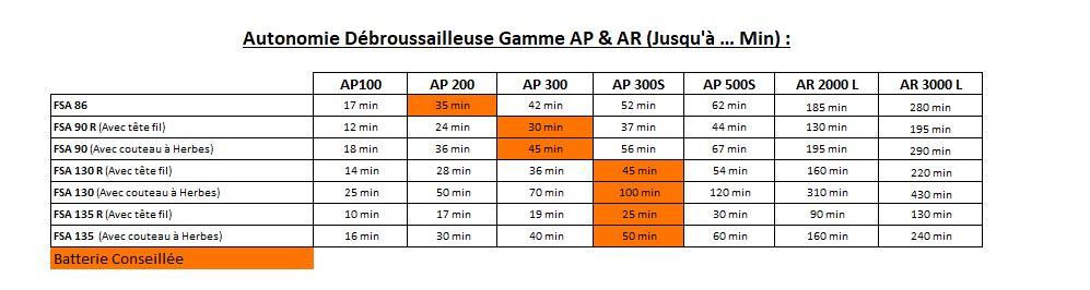 Gamme AP - Débrousailleuse - Tableau des autonomies - Débroussailleuse - Gamme AP & AR Concept