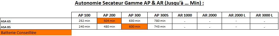Gamme AP - Secateur - Tableau des autonomies - Secateur - Gamme AP & AR Concept
