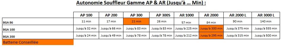Gamme AP - Souffleur - Tableau des autonomies - Souffleur - Gamme AP & AR Concept