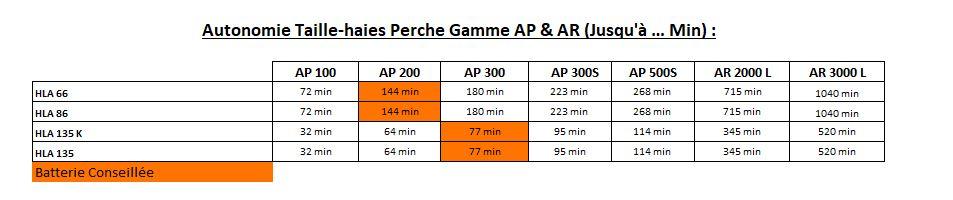 Gamme AP - Tailles Haies Perche - Tableau des autonomies - Tailles Haies Perche - Gamme AP & AR Concept